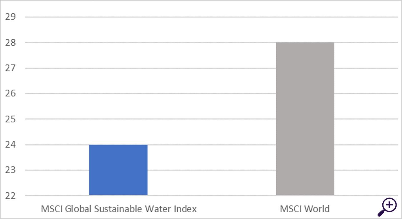 P/E-ratio waterindex versus wereldindex