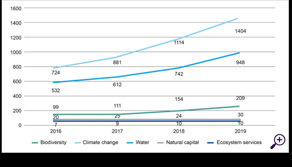 Biodiversiteit, klimaatverandering & water in PRI-rapportage