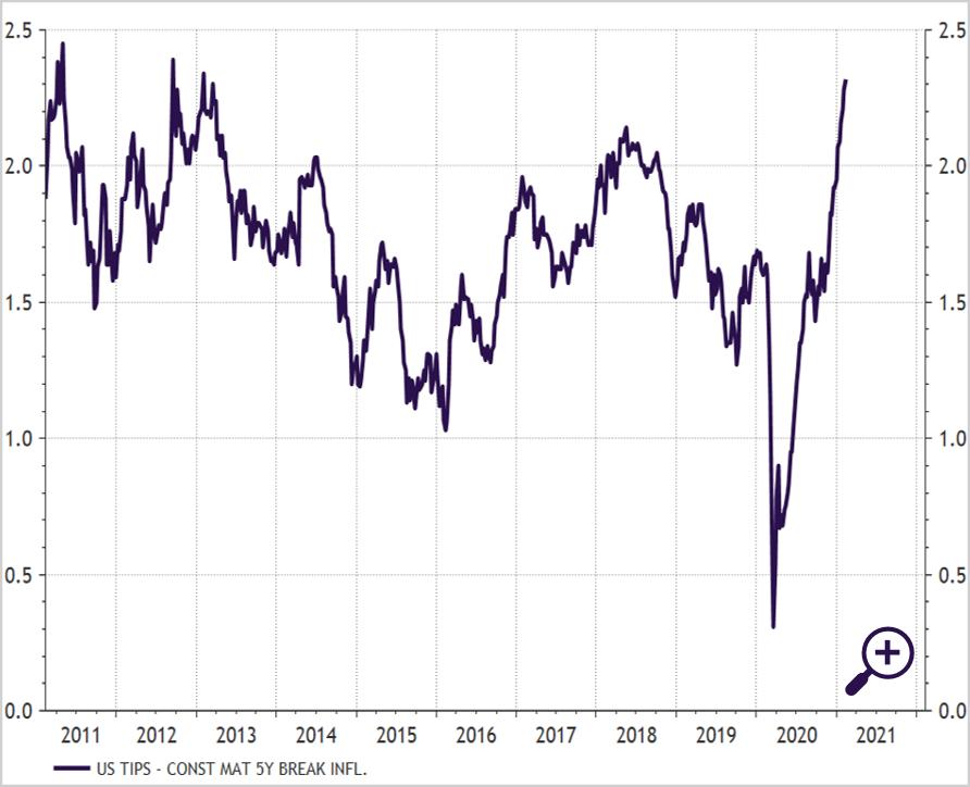 Verschil in rente tussen 5-jarige Amerikaanse overheidsobligaties met en zonder inflatiebescherming