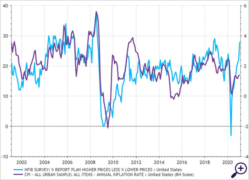 Prijs- en inflatieverwachting kleine ondernemers