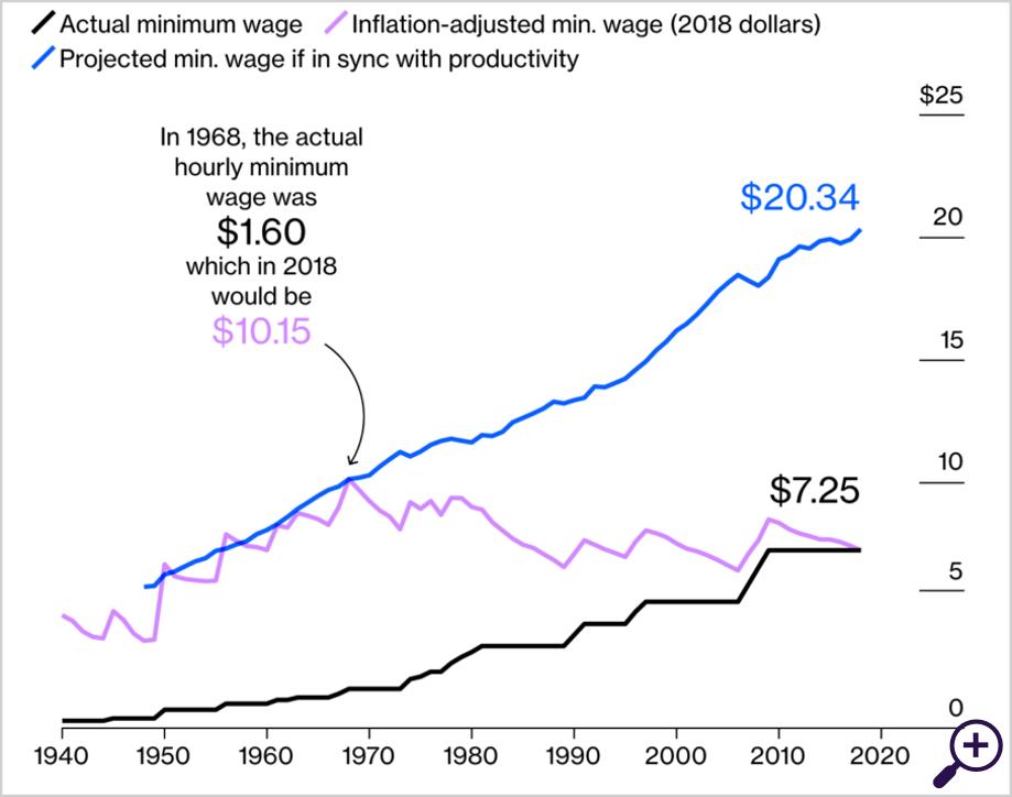Minimumloon (zwart), gecorrigeerd voor inflatie (paars), gecorrigeerd voor productiviteitsstijging (blauw)