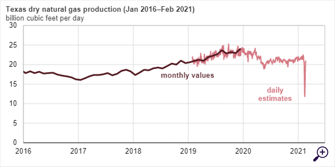 Gasproductie Texas