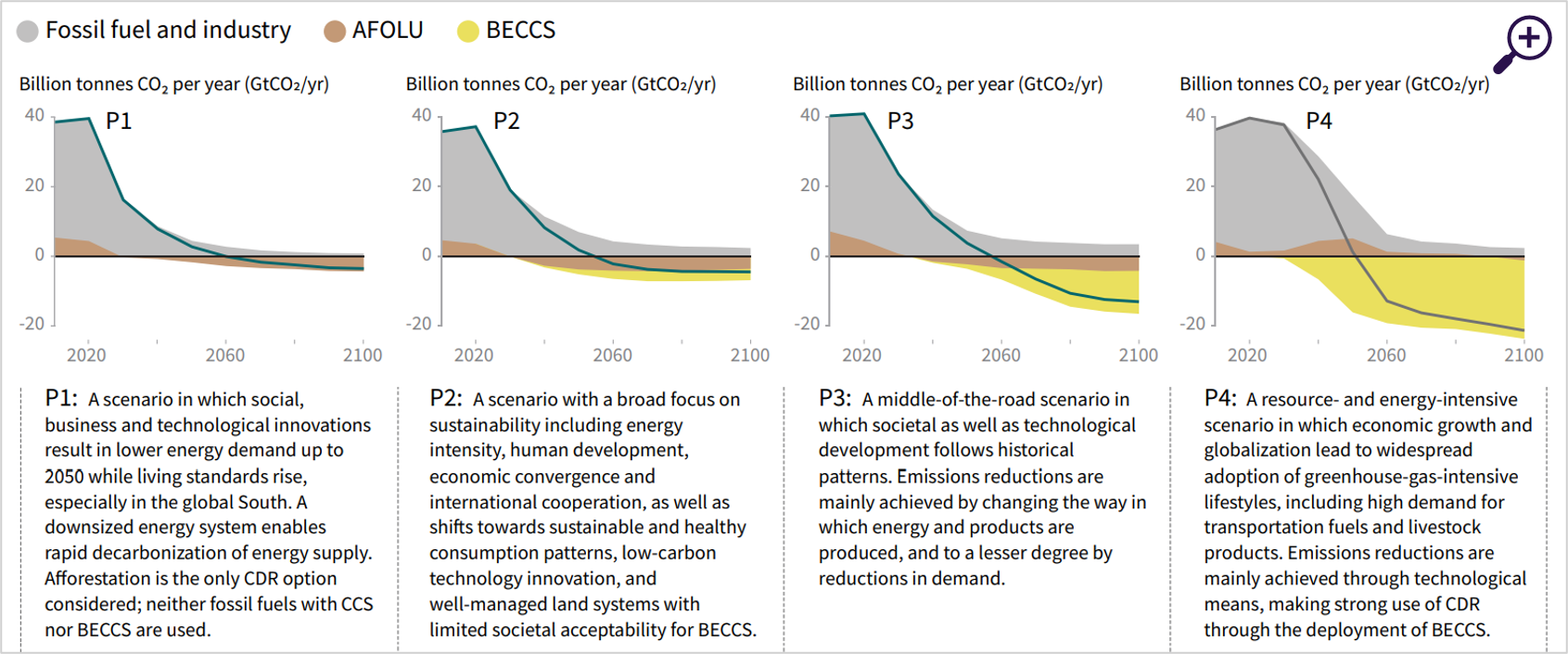 Breakdown of contribution to global net CO2 emissions in four illustrative model pathways