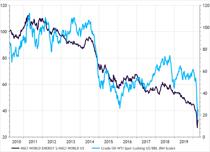 De relatieve performance van de energiesector versus de olieprijs
