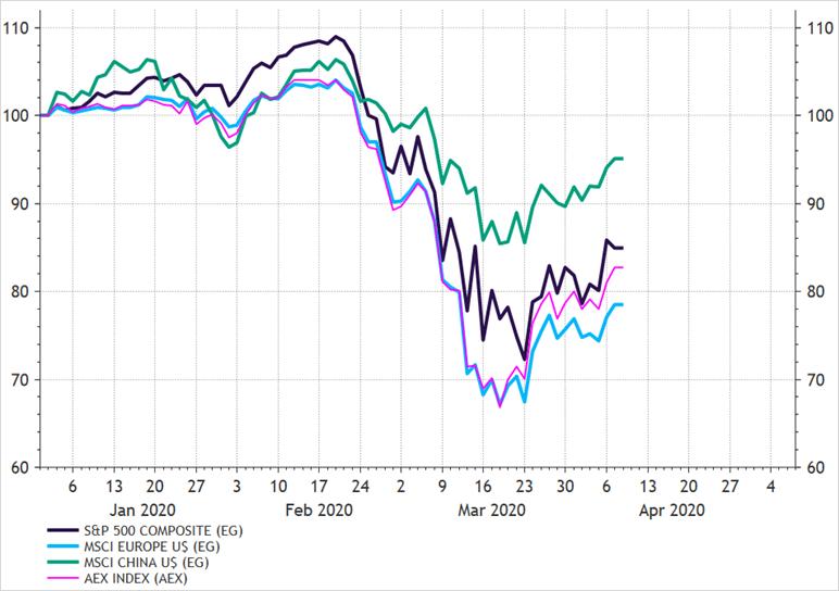 Performance regios in euros