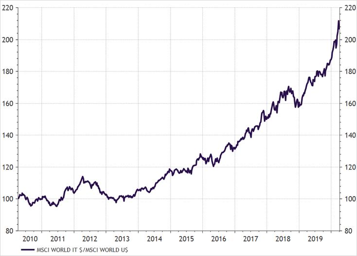 Relatieve performance van MSCI technologie versus MSCI World