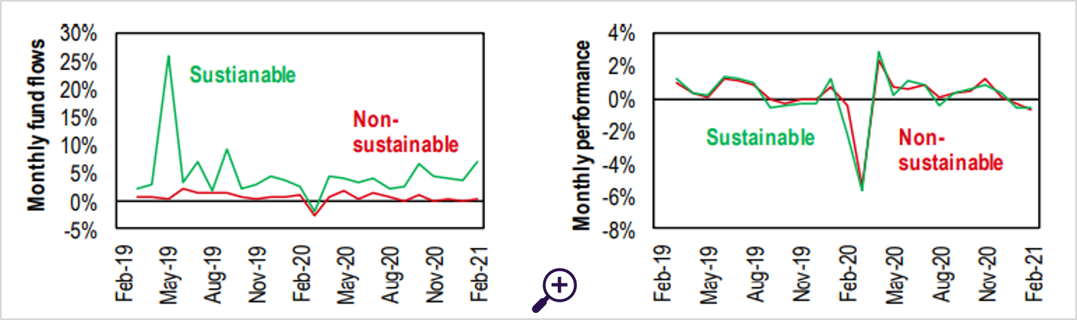 Sustainable bonds have had consistently monthly inflows, but comparable performance