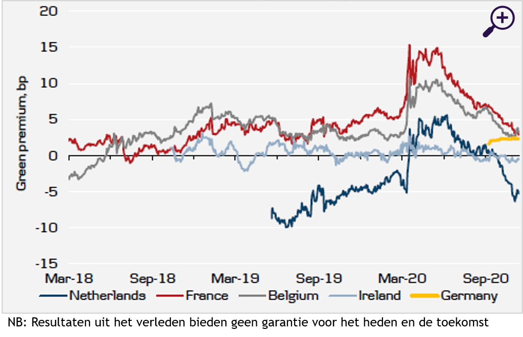 Green bond premium (bp)