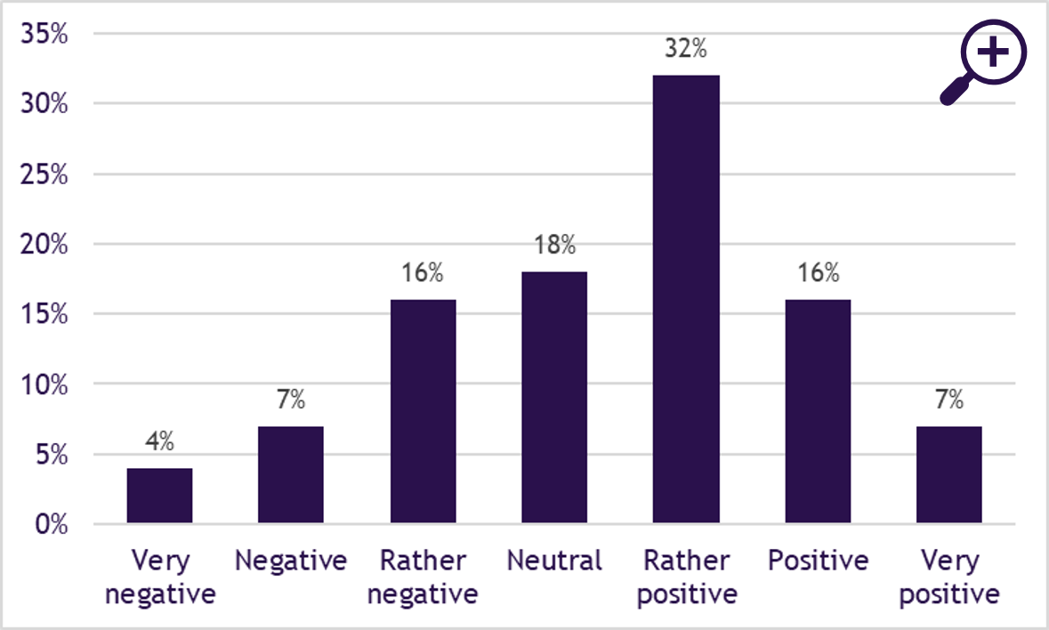 Figure 1: Opinions of investors about the question whether COVID-19 will be a catalyst for ESG