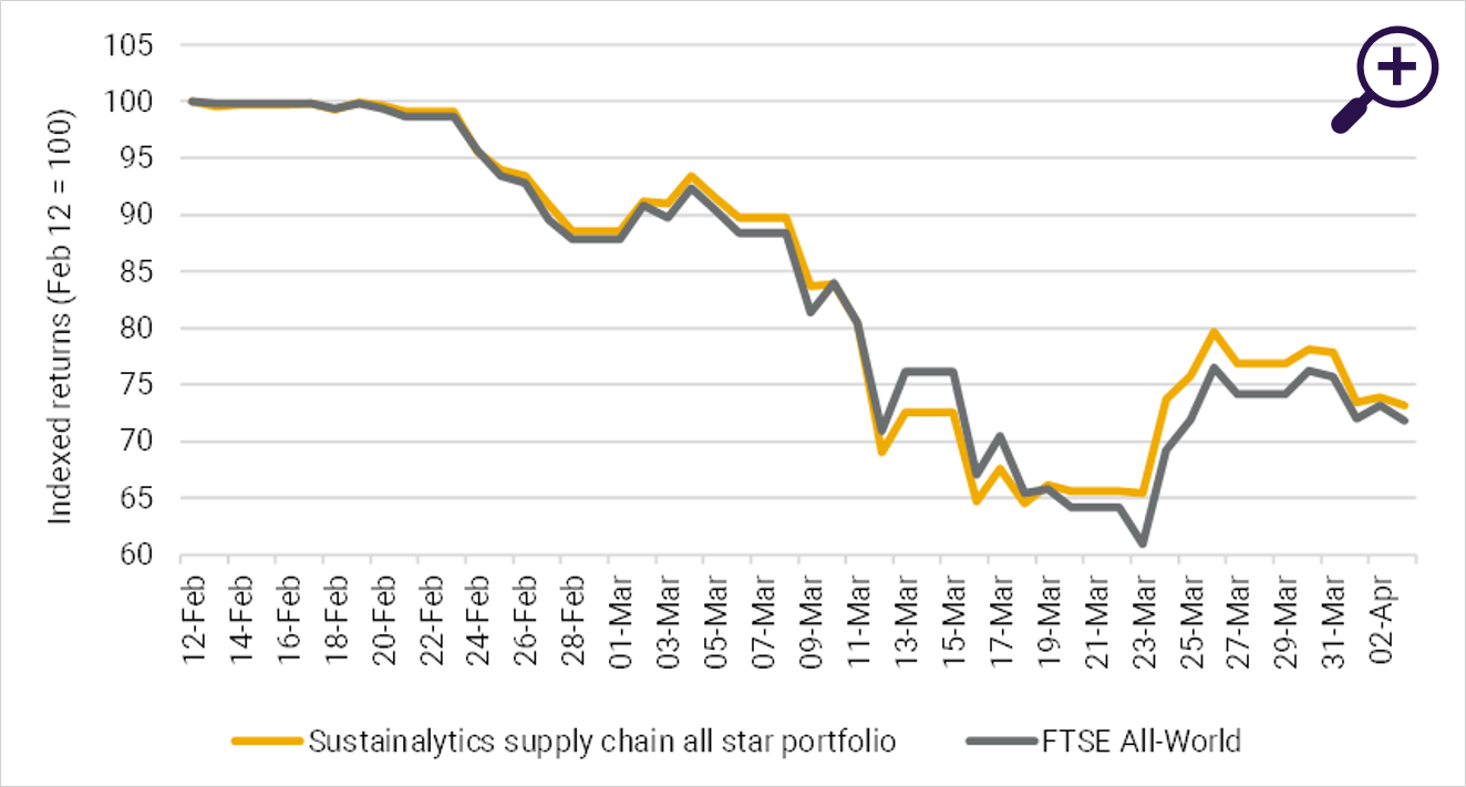 Figure 2: Comparison between the supply chain leaders model portfolio and the FTSE all-world index.