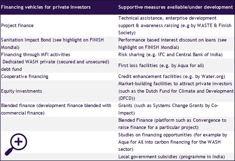 Financing instruments