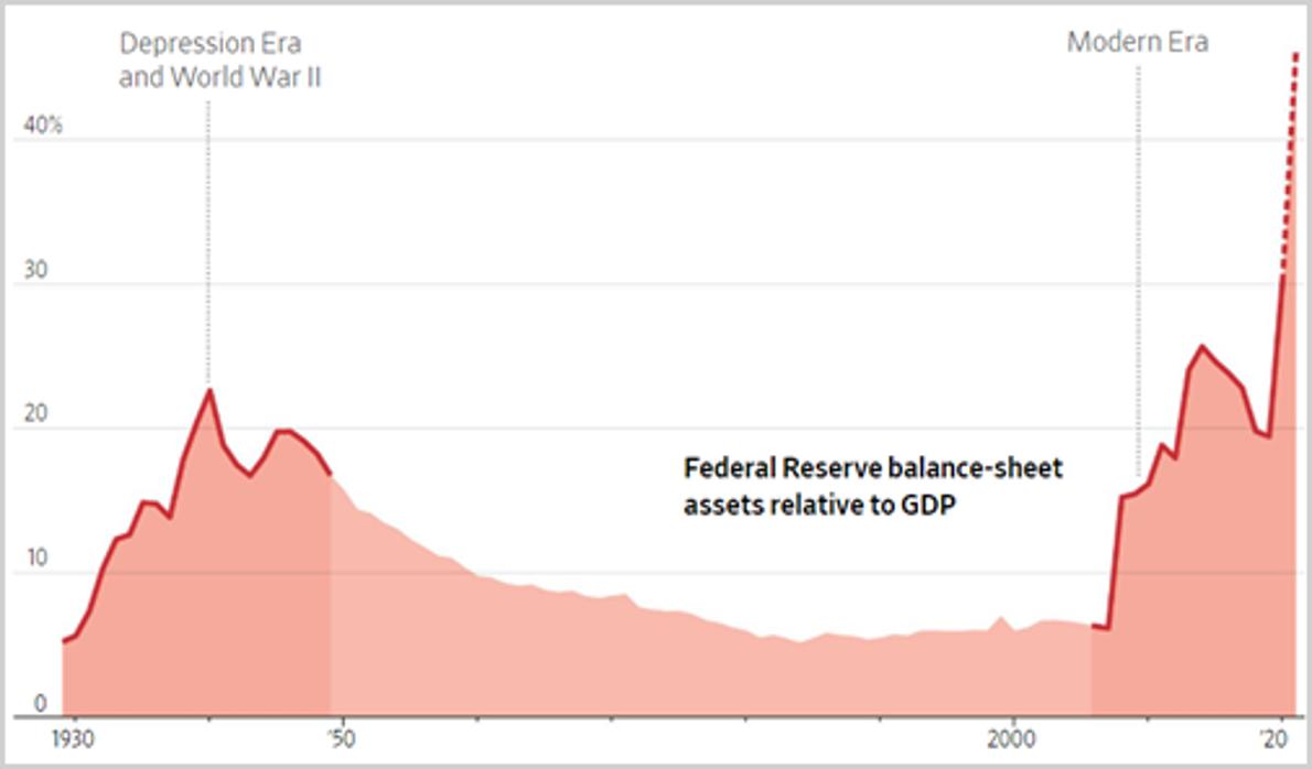 Balans van de Fed versus economie