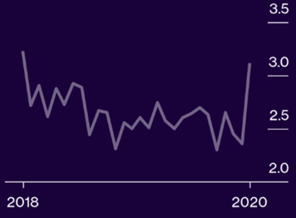 Bid-to-cover ratio 2-jaars Treasury