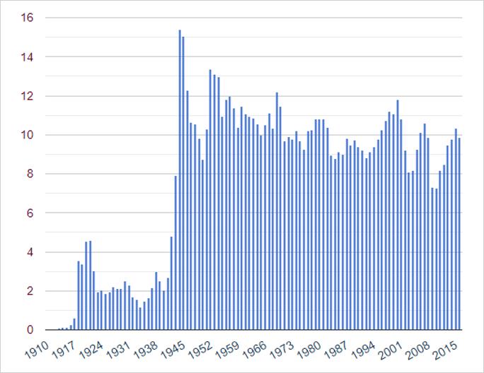 Inkomstenbelasting VS van 1910 tot 2016 (% BNP)
