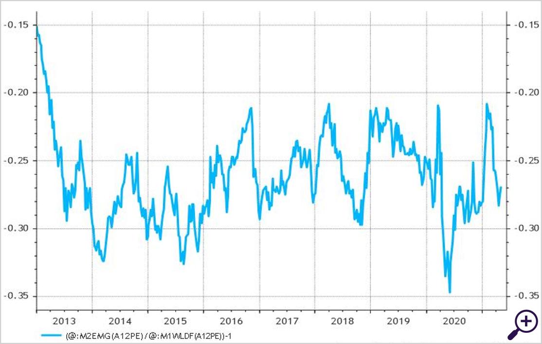 Relatieve koers-winstverhouding opkomende markten versus MSCI World index