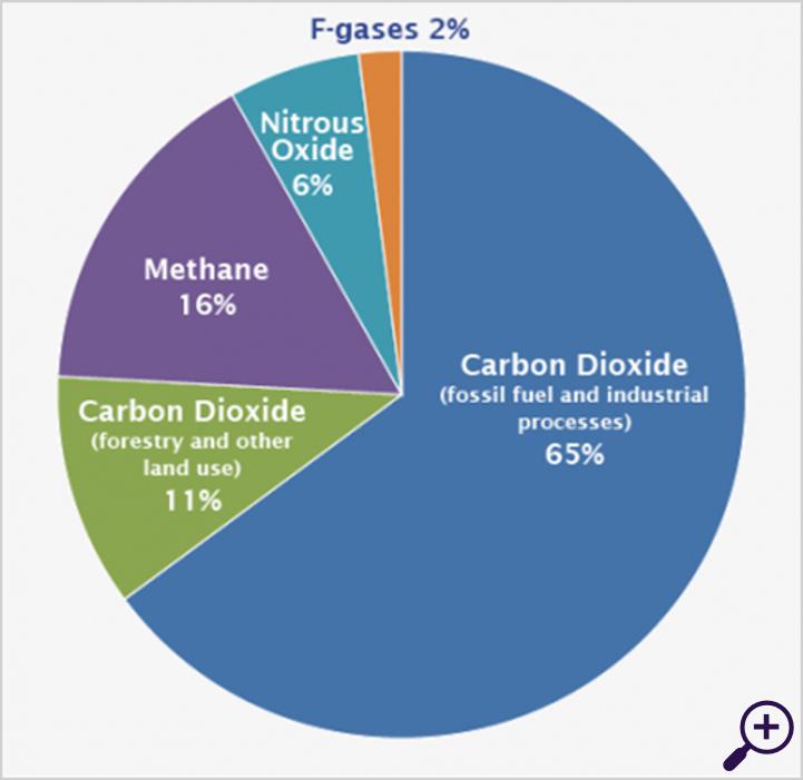 Verdeling van mondiale broeikasgasemissies