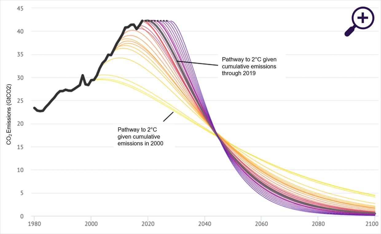 Emissions peak