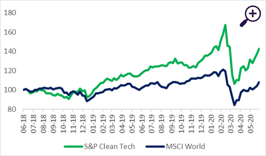 Beursverloop Clean Tech