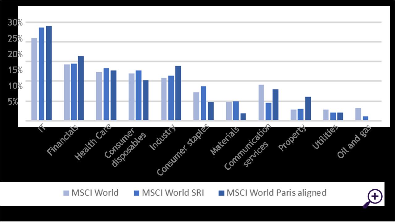 Sector breakdown MSCI indices