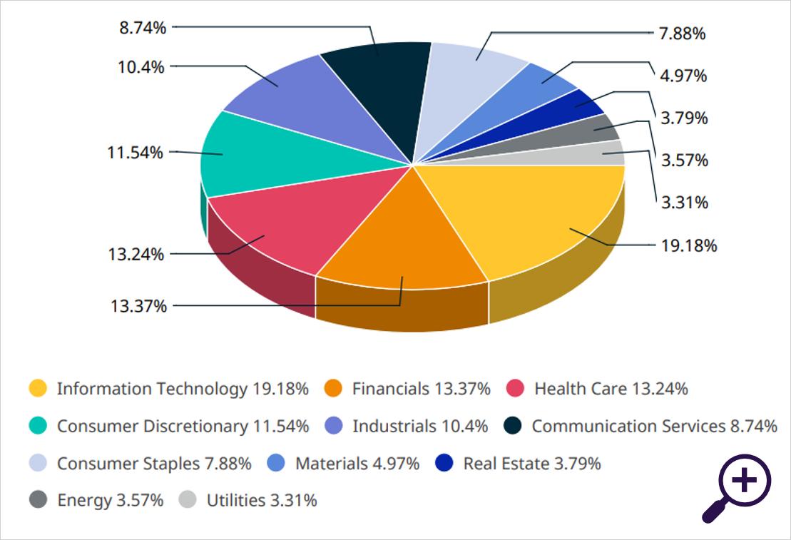 Sectorverdeling MSCI ACWI (USD)
