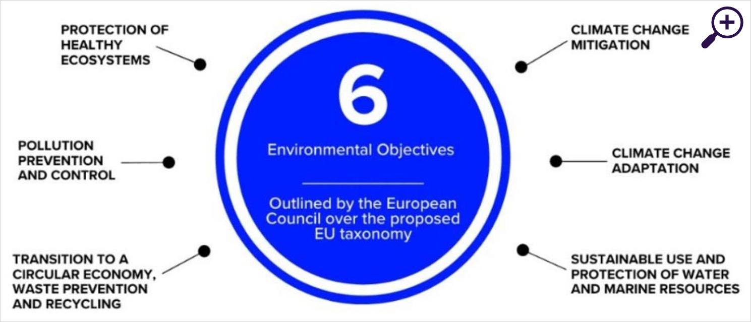 Wat maakt een ESG-belegging echt duurzaam?