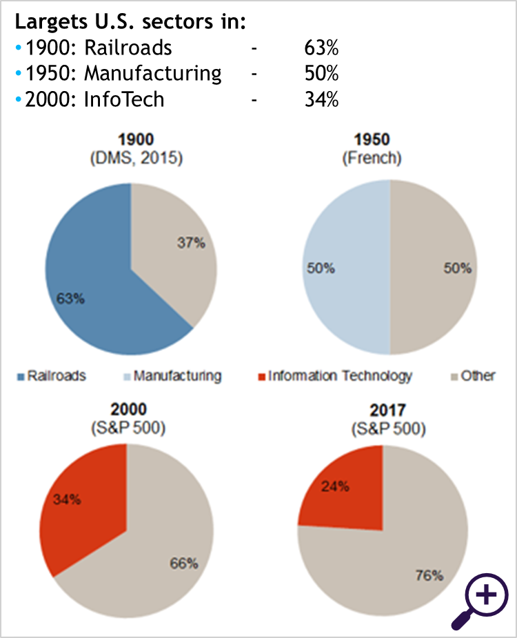 As economies change, sector compositions change with them (US)