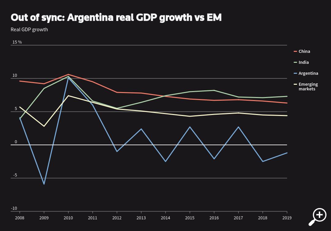 Erratic Argentinian economy