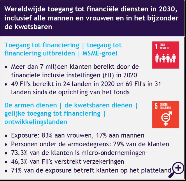 ACTIAM Financial Inclusion Fund: beleggingskans SDG 1 en SDG 5