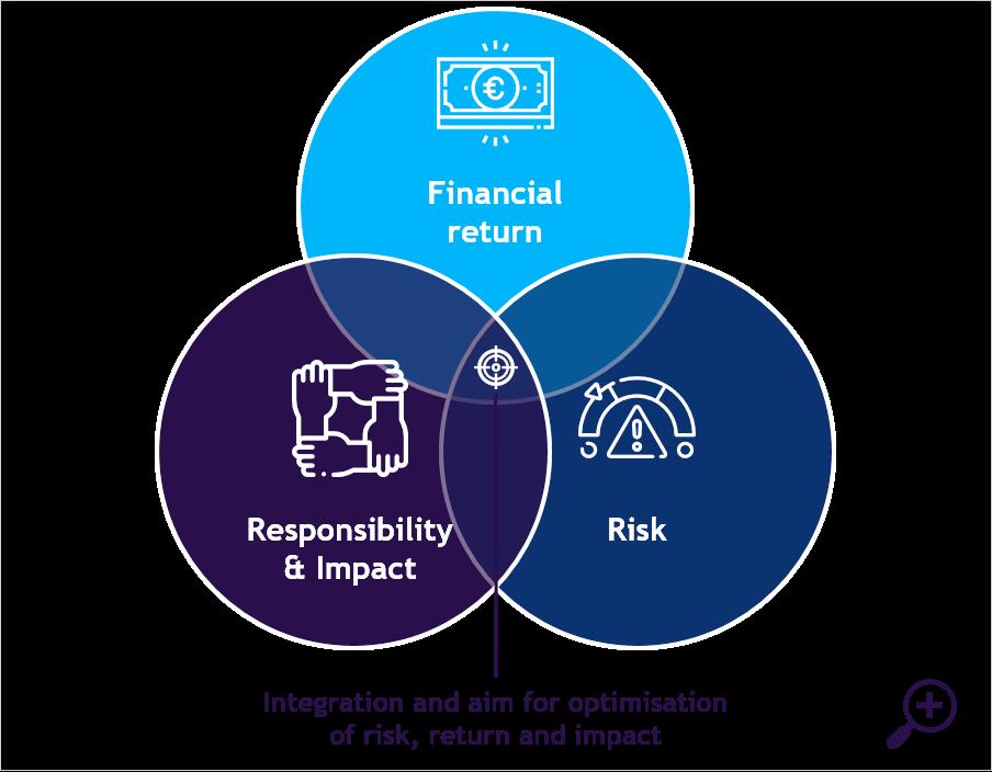 Connecting sustainable agenda & investor agenda