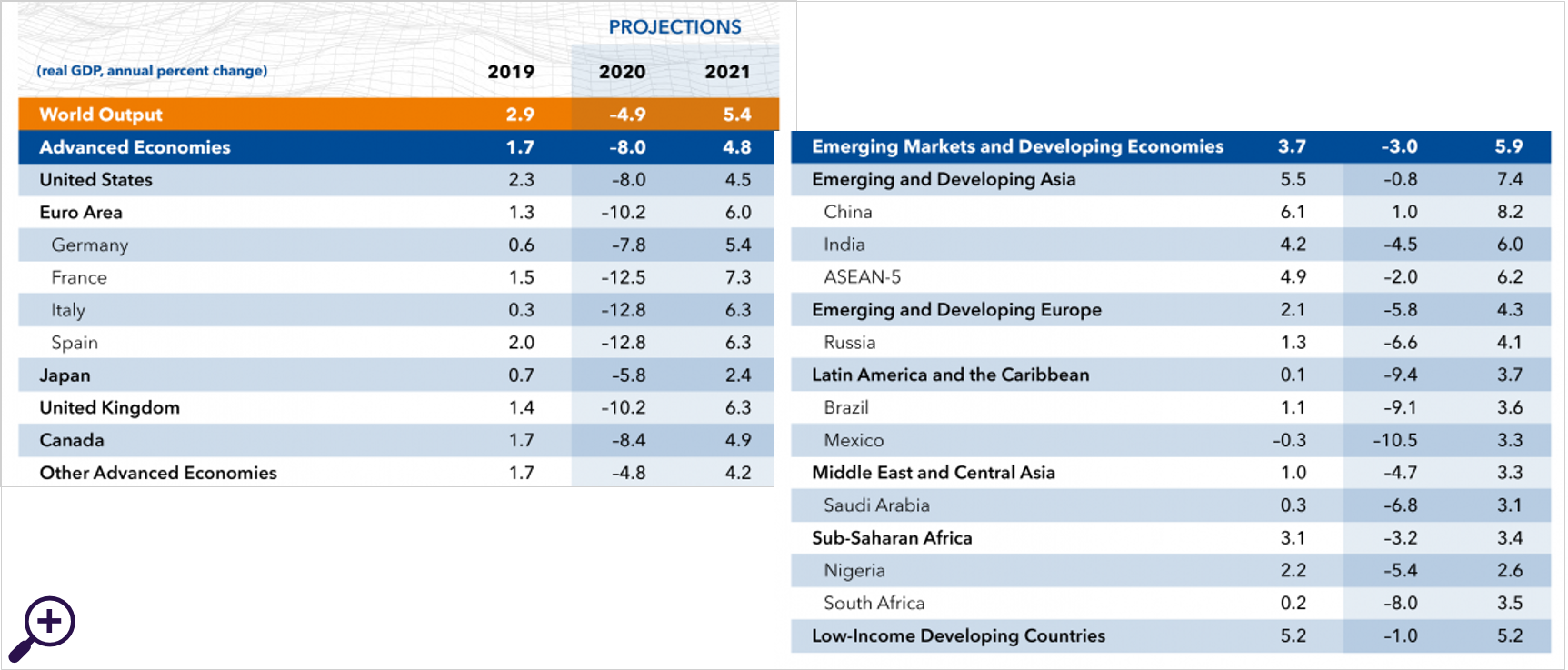 Latest World Economic Outlook Growth Projections