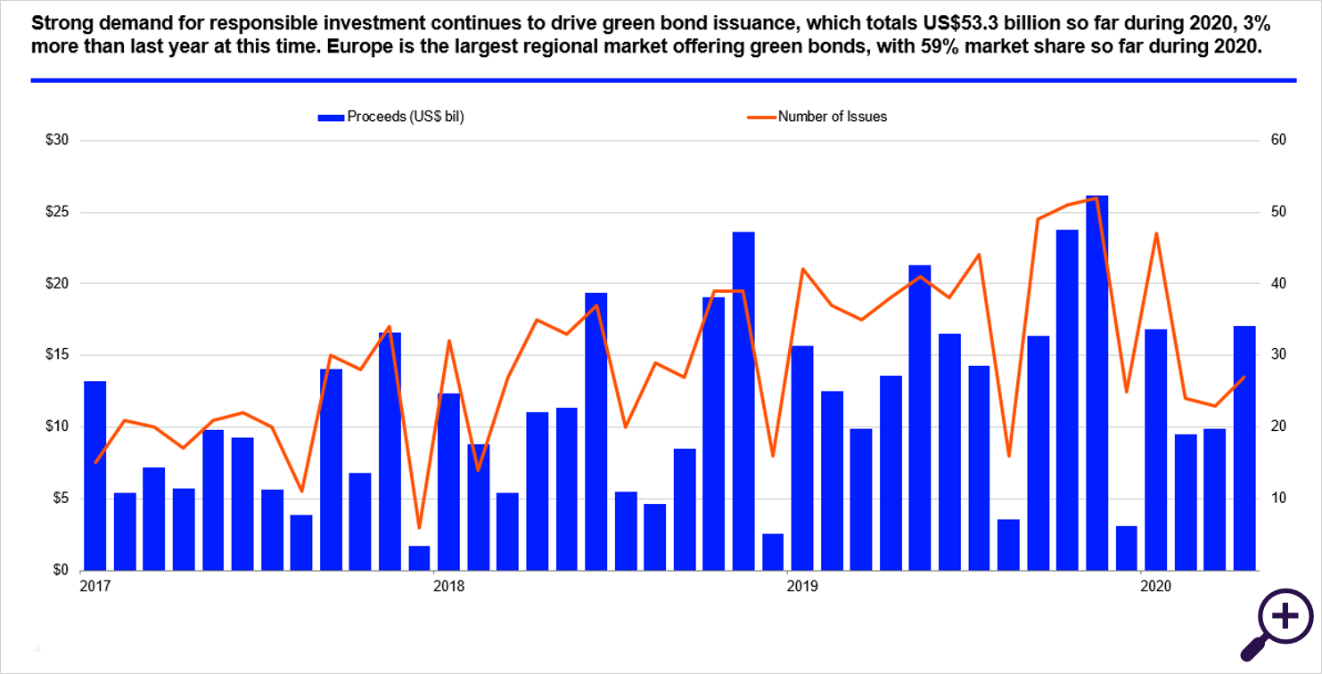 Growing Green bond issuance
