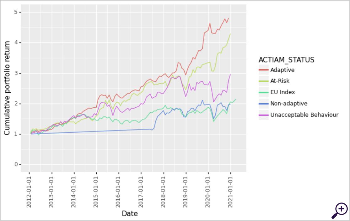 Cumulative portfolio returns for different categories of company