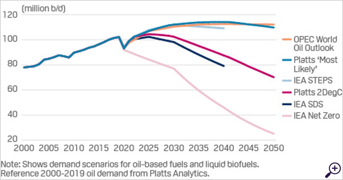 Net-zero transition pathways for oil demand