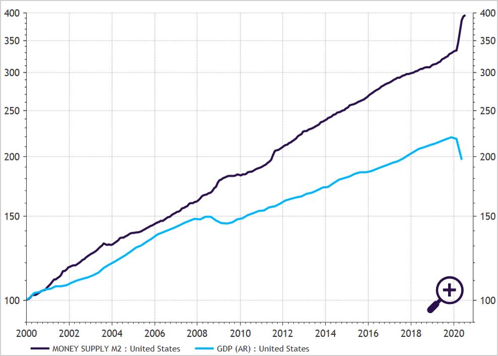 Verhouding geldhoeveelheid M2 en economie