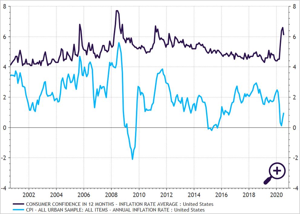 Inflatieperceptie versus daadwerkelijke inflatie