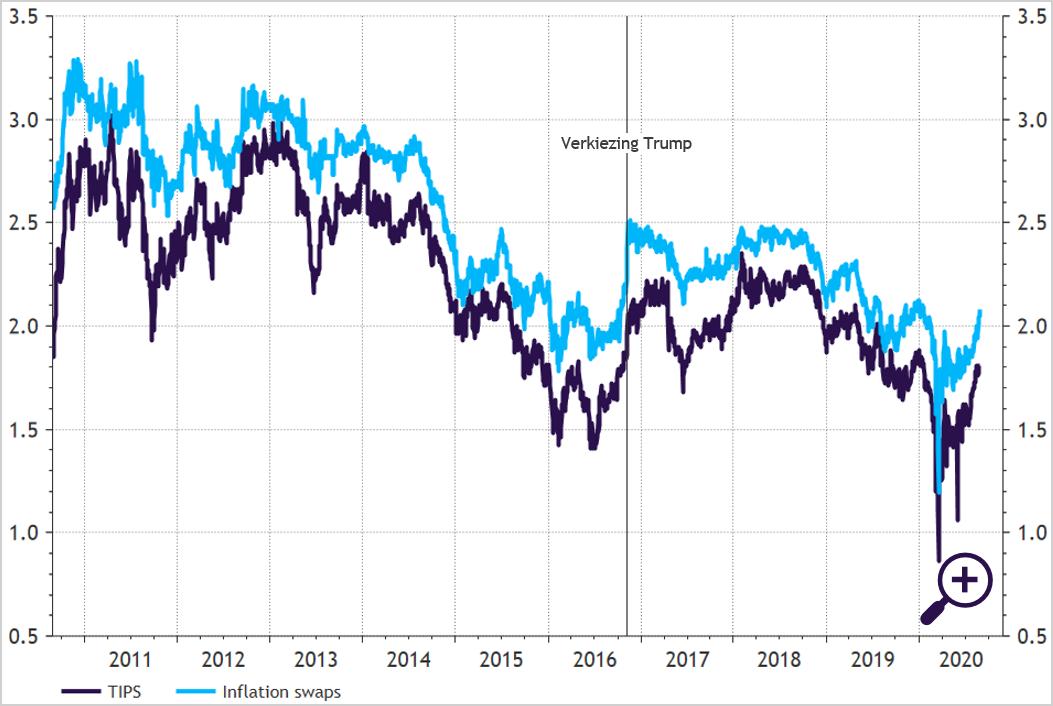 5-jaars inflatieverwachting VS