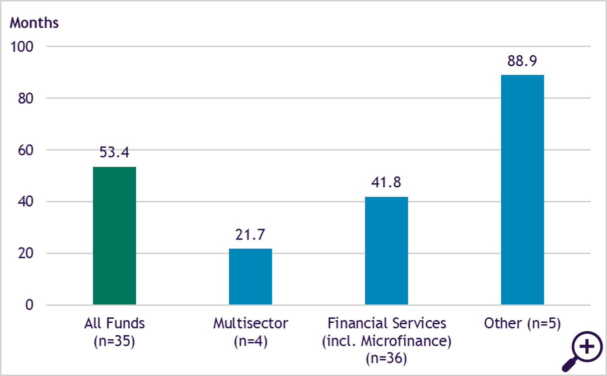 Figure 4 - Portfolio maturity by sector