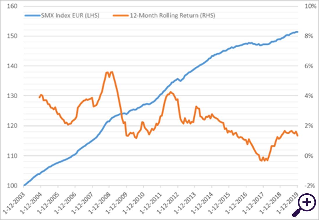 Figure 1 - Annual return SMX index (€), 2004-2019: 2.6%