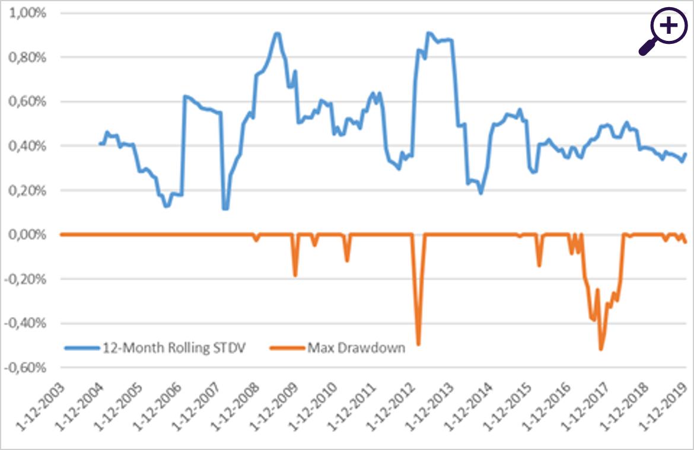 Figure 3 - Rolling standard deviation and maximum drawdown SMX index (€), 2004-2019
