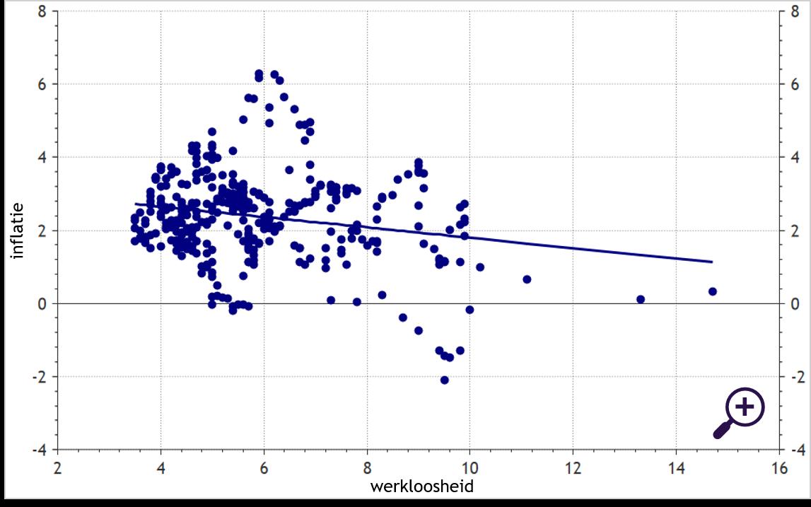 Phillips-curve: werkeloosheid versus inflatie