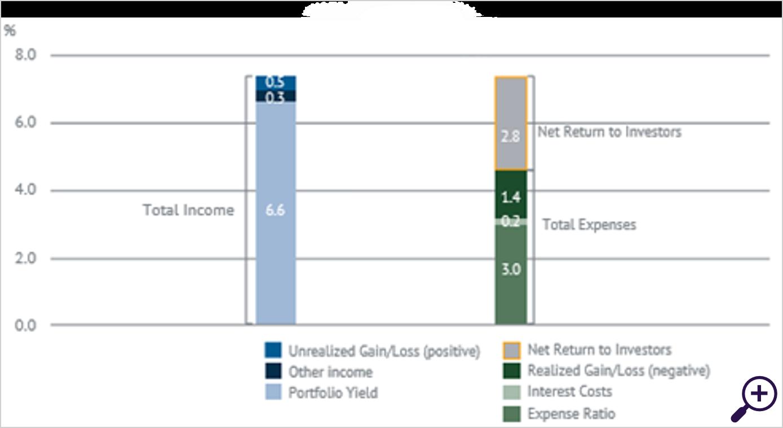 Figure 2 - Break down financial return PDIFs