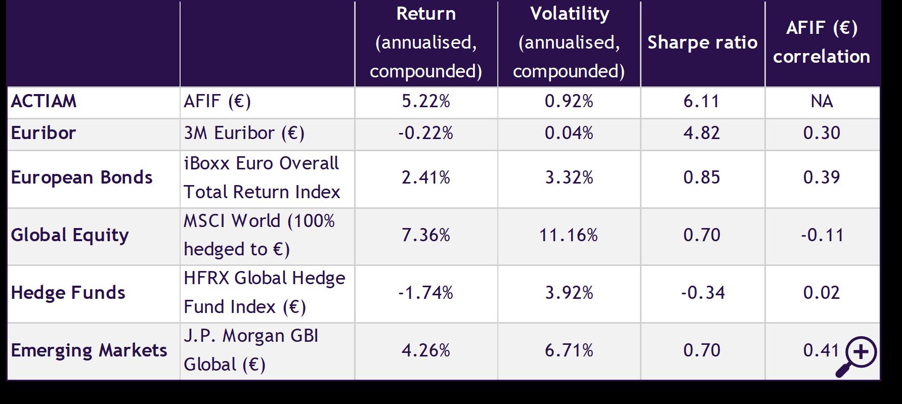 Figure 5 - Risk and return characteristics of several asset classes (gross return)