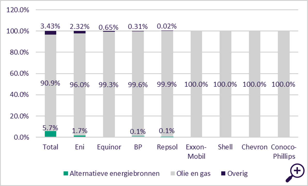 Percentage herkomst van totale omzet