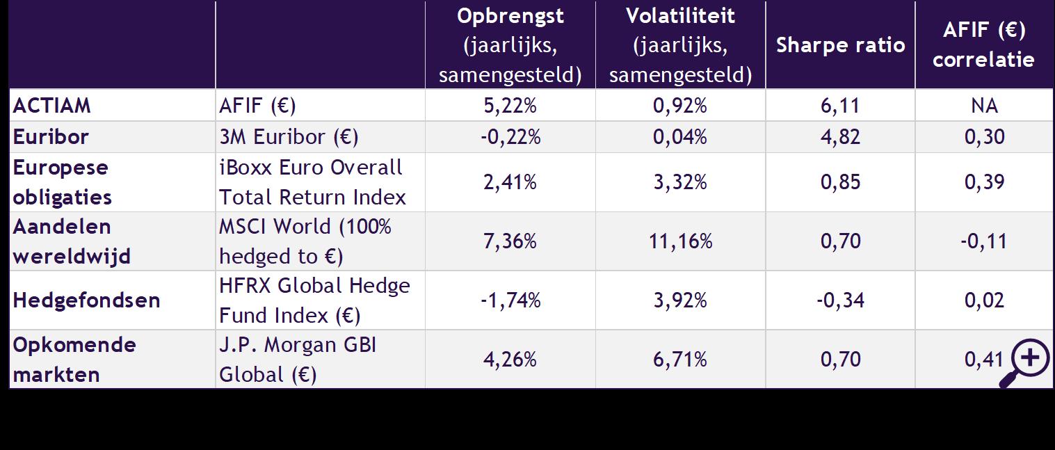 Afbeelding 5 – Risico- en rendementskenmerken van verschillende beleggingscategorieën (bruto)