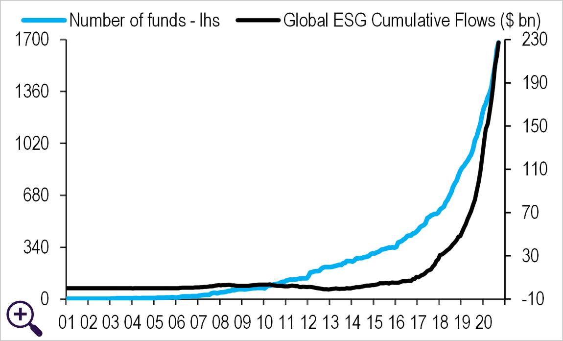 Global Weekly ESG Flows update