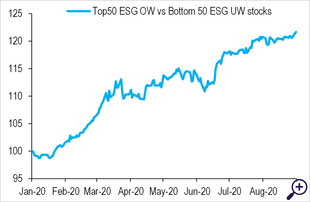 YTD performance of most overweight ESG stocks vs most underweight ESG stocks in Europe