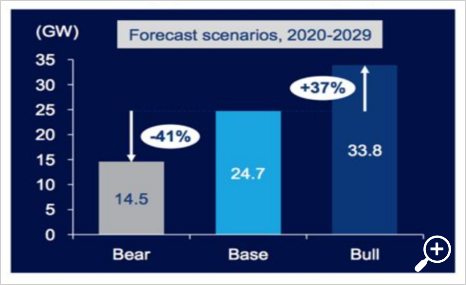 2020-2029 offshore wind projections
