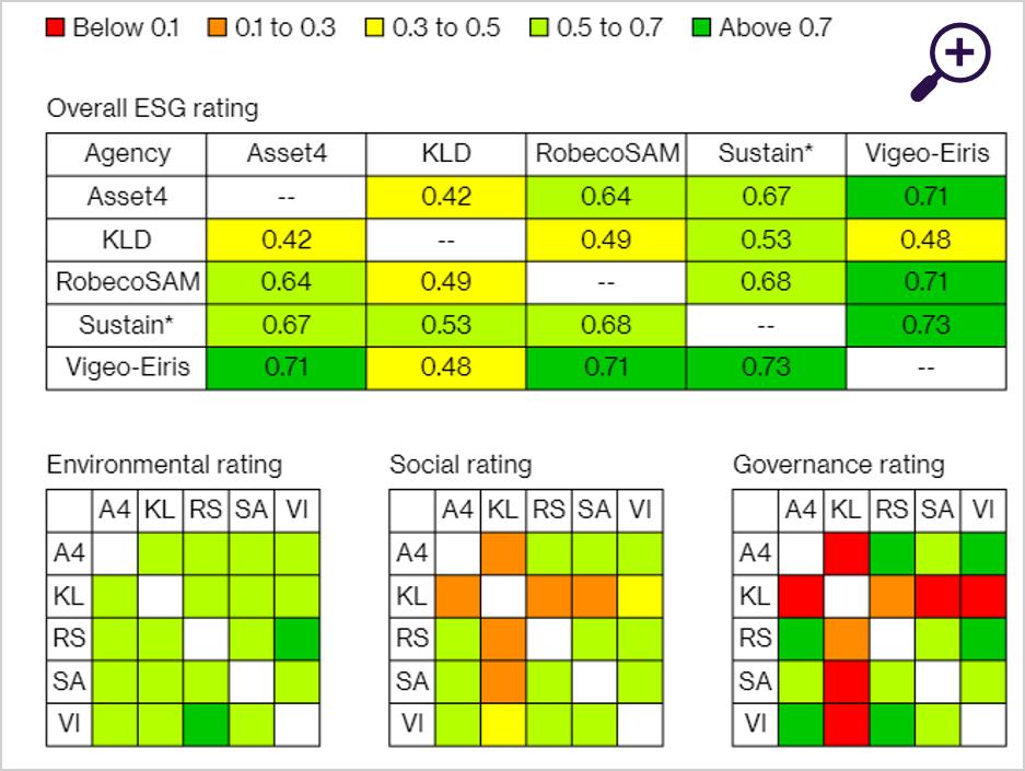 Correlaties van de scores van ESG-ratingbureaus in een gemeenschappelijke steekproef van bedrijven