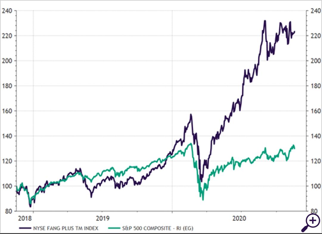 FANG-aandelen (aan de NASDAQ genoteerde technologieaandelen) versus S&P 500