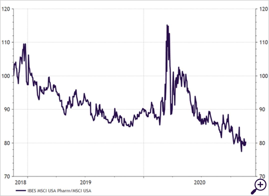 Farmasector versus brede MSCI US index